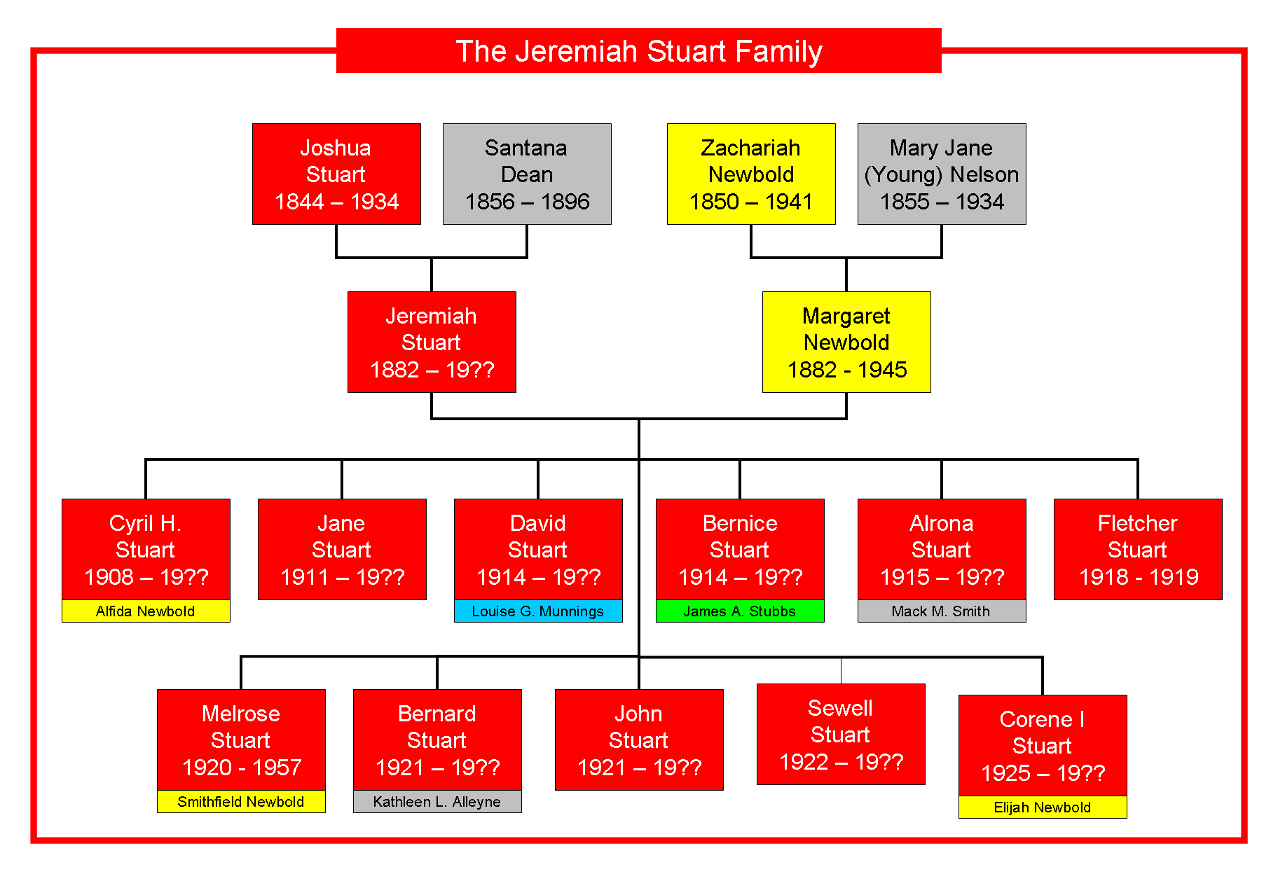 Stuart Family Tree